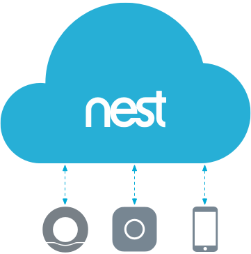 Example cloud-to-cloud