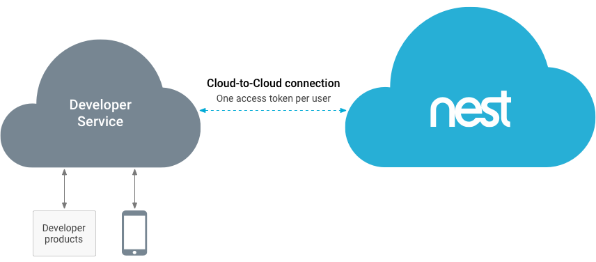 Multiplex in cloud-to-cloud integration