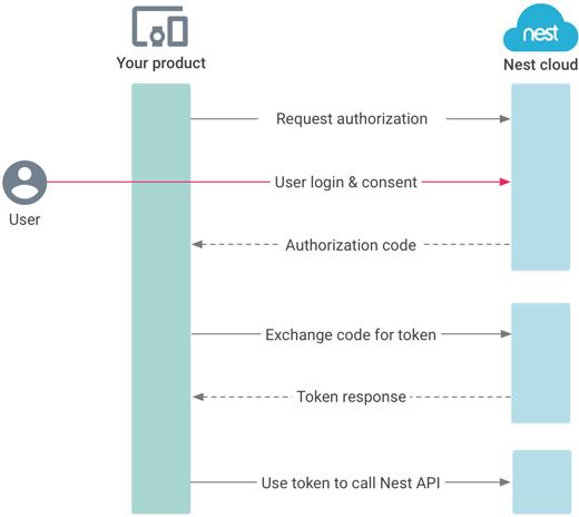 OAuth 2.0 flow